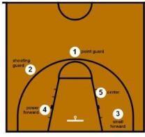 篮球比赛中运动员的5个位置怎么看懂?都...
