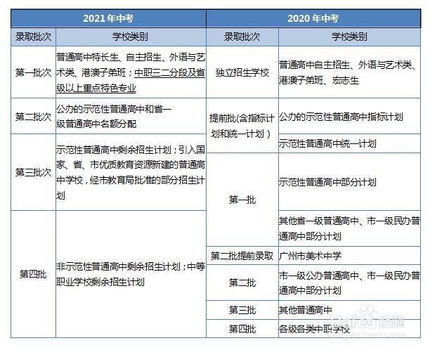 如何精确把握2021广州中考新政