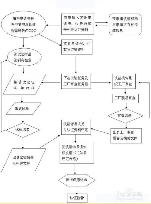 ccc认证办理流程