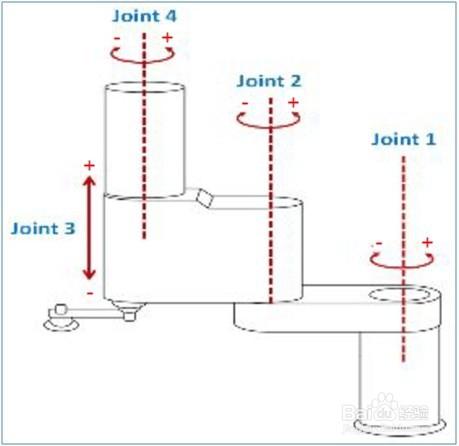 SCARA机械手脉冲配置