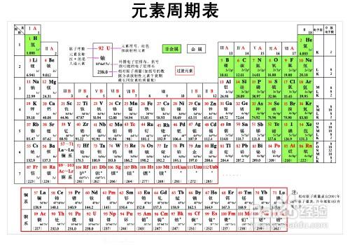 元素周期表口诀