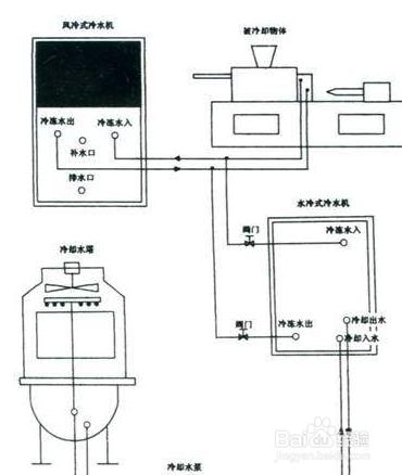 冷水机安装和操作注意事项