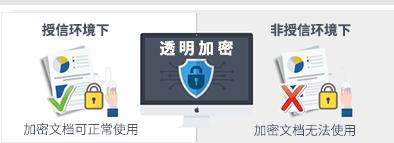 域之盾软件透明加密示意图