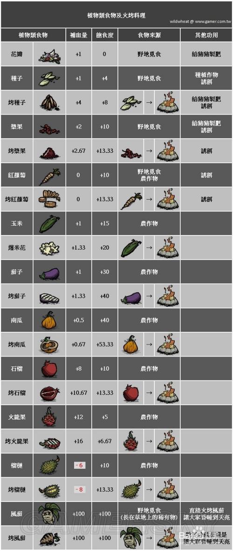 饥荒食物配方高清图片