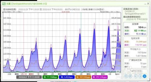 用MSRM3来监控记录交换机端口流量及设备性能