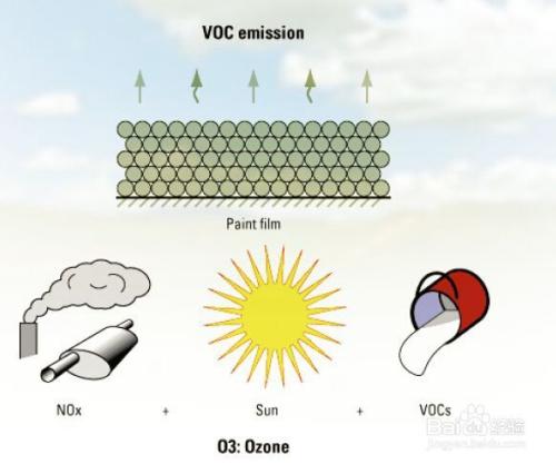 什么是VOC以及VOC如何处理?