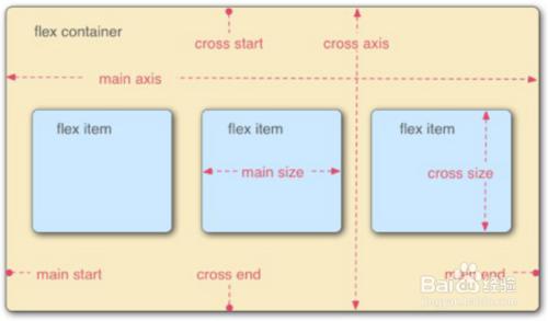 HTML5高级工程师之Flex弹性布局